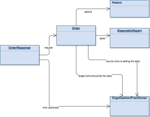 Diagnostics | Workflow | Care Connect