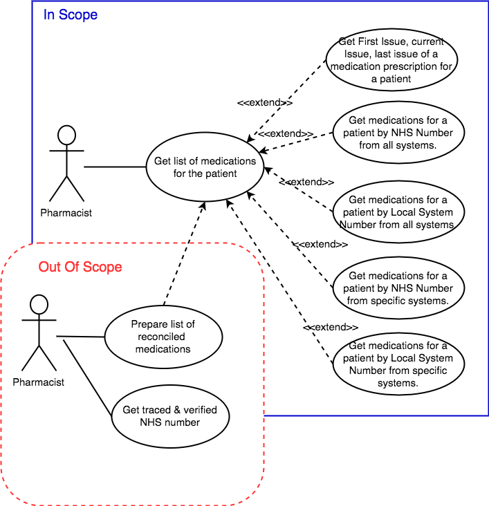 Use case diagram for clinic system smartdraw diagrams uml use case diagram of ibcr re diagnostic training the ccuart Choice Image