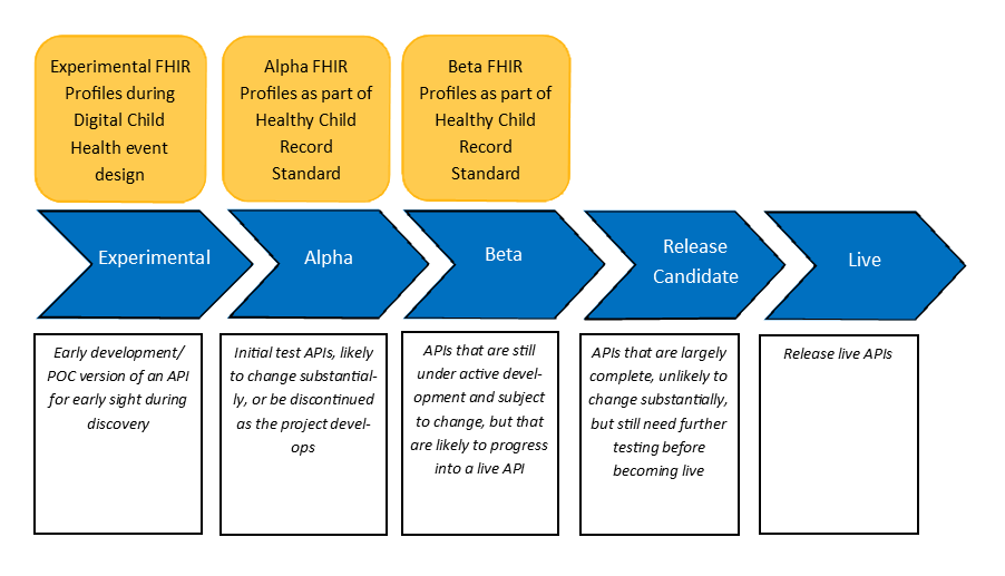 The Journey | Digital Child Health (DCH)
