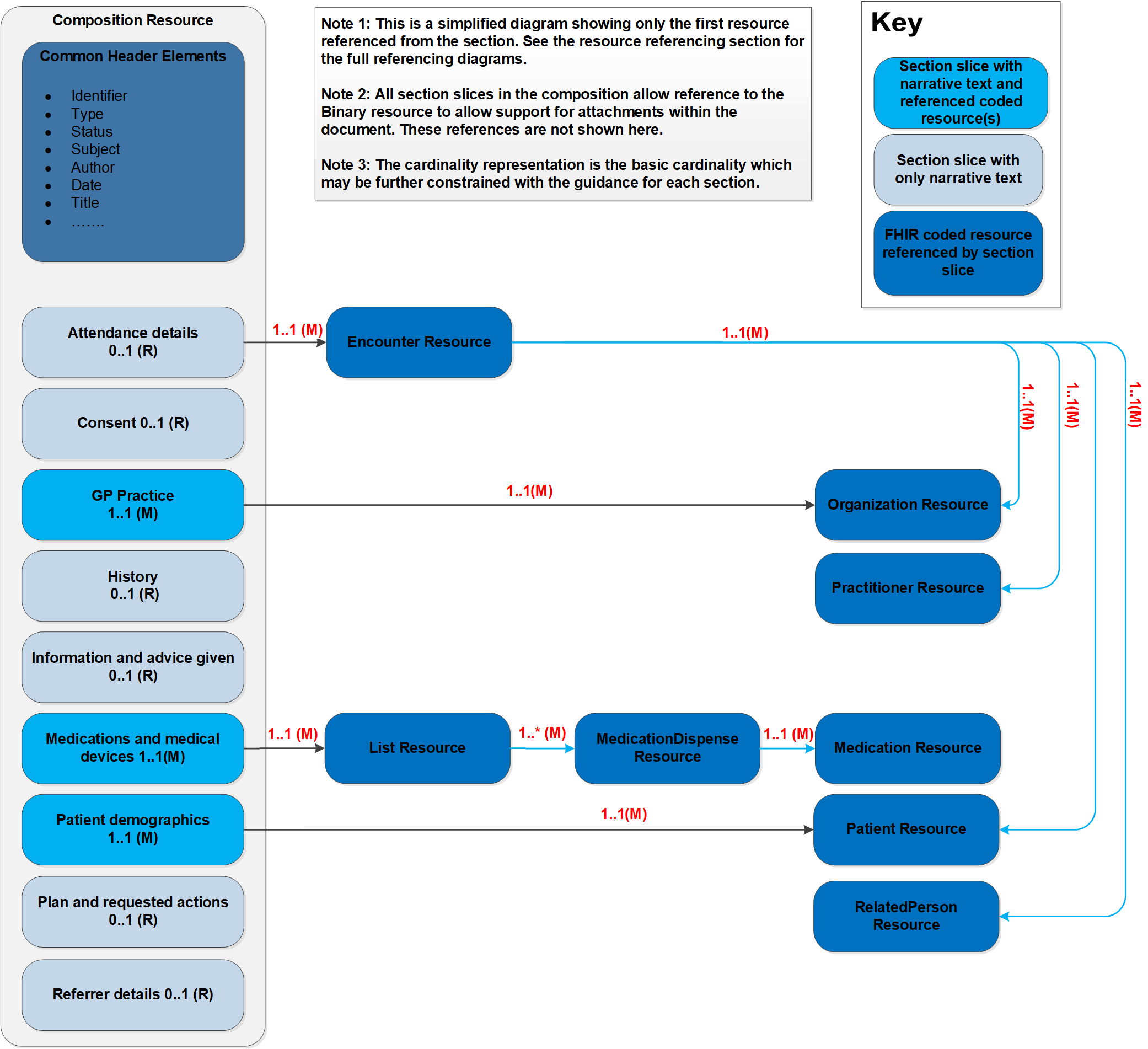 Digital Medicines Emergency Supply Headings | Digital Medicines