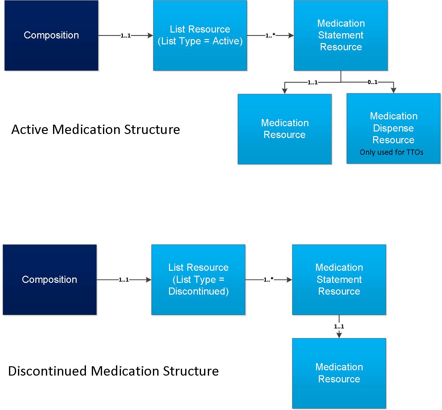 Medication List | ITK3 eDischarge