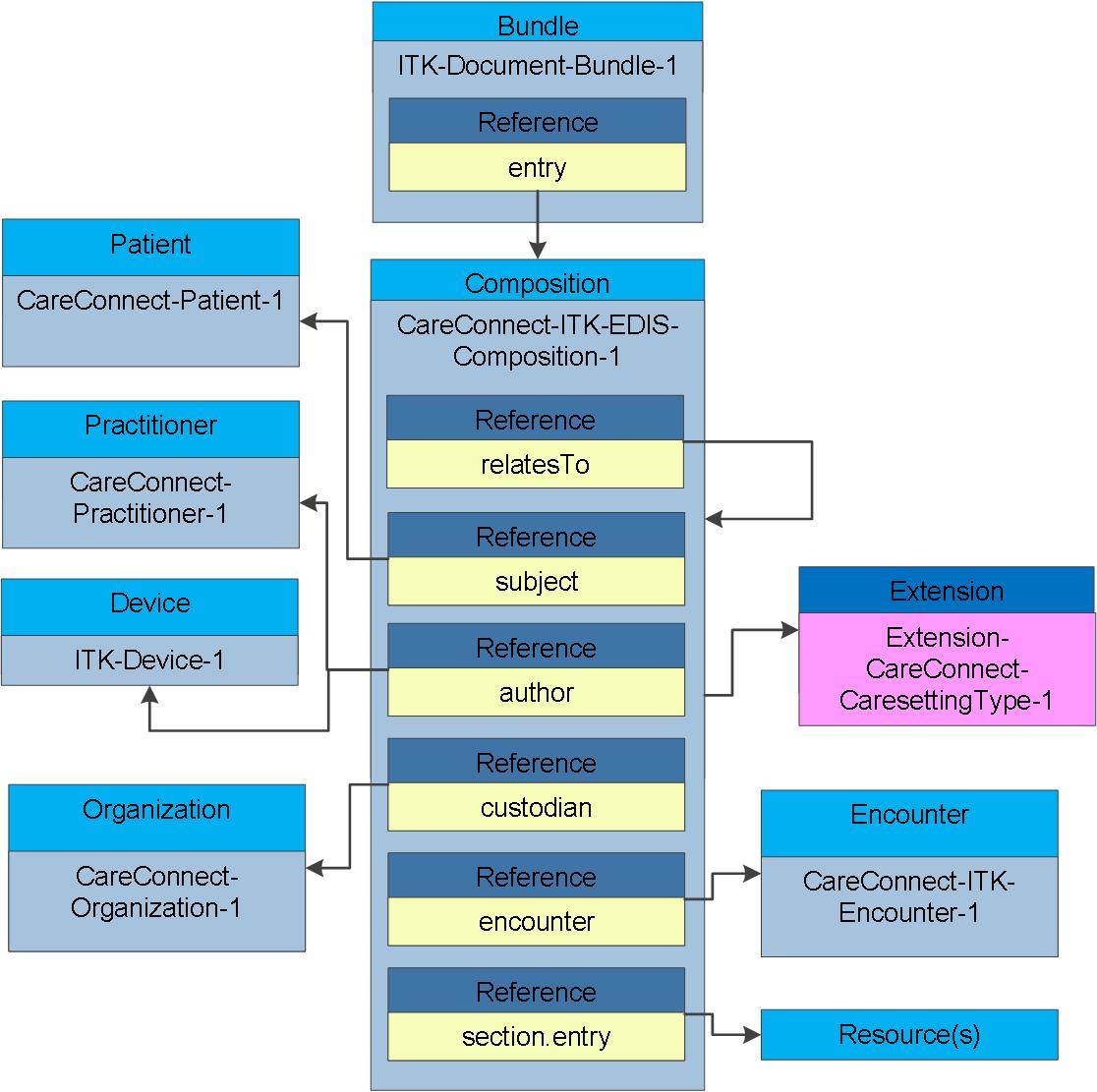 Document Profiles | ITK3 eDischarge