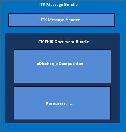 Bundle Types | ITK3 Messaging Distribution